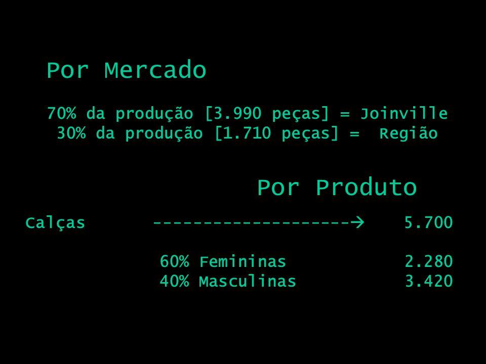 Por Mercado Por Produto 70% da produção [3.990 peças] = Joinville